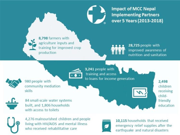 MCC 5-Year Impact Infographic