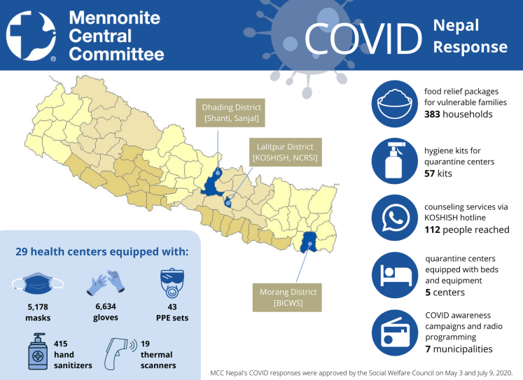 MCC Nepal COVID Response Infograph